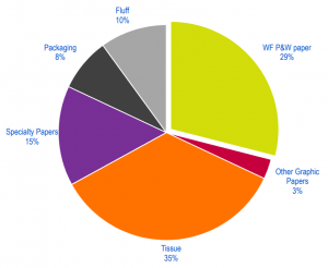 Approximate split of market pulp across end-use segments