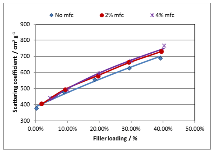 Curves of scattering coefficient vs. filler content