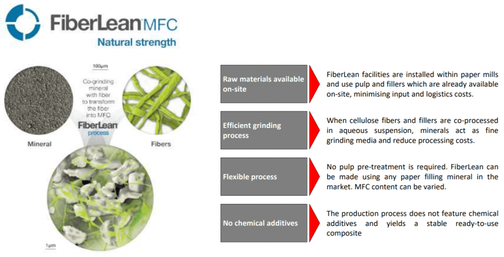 MFC in Packaging: Microfibrillated Cellulose Process