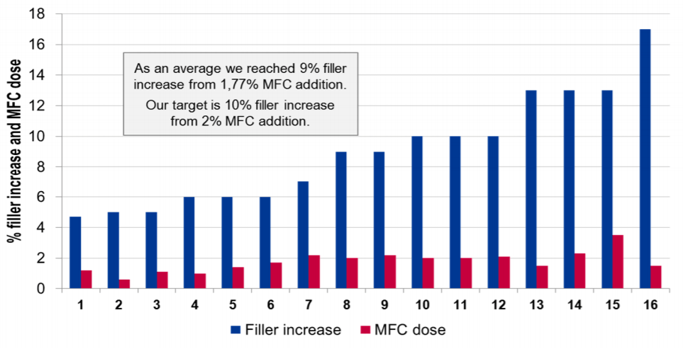Filler increase and MFC dose