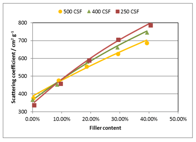 Light scattering vs. filler content