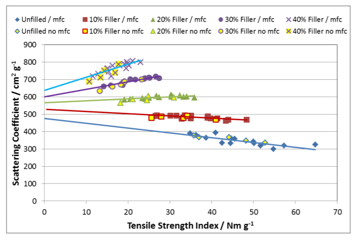 Light scattering vs tensile strength