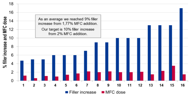 MFC dose and filler increase achieved in full scale trials