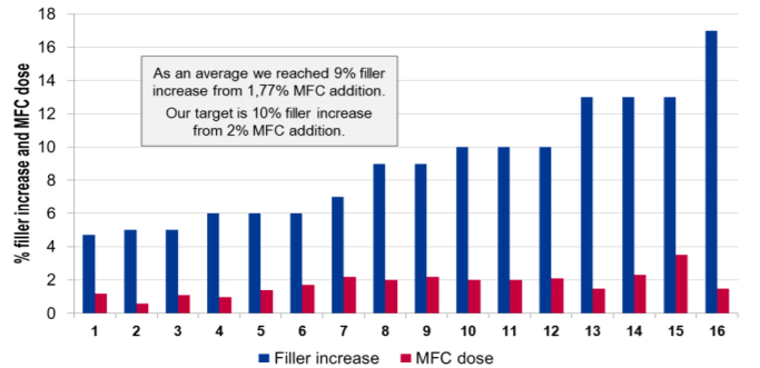 MFC dose and filler increase achieved in graphic paper