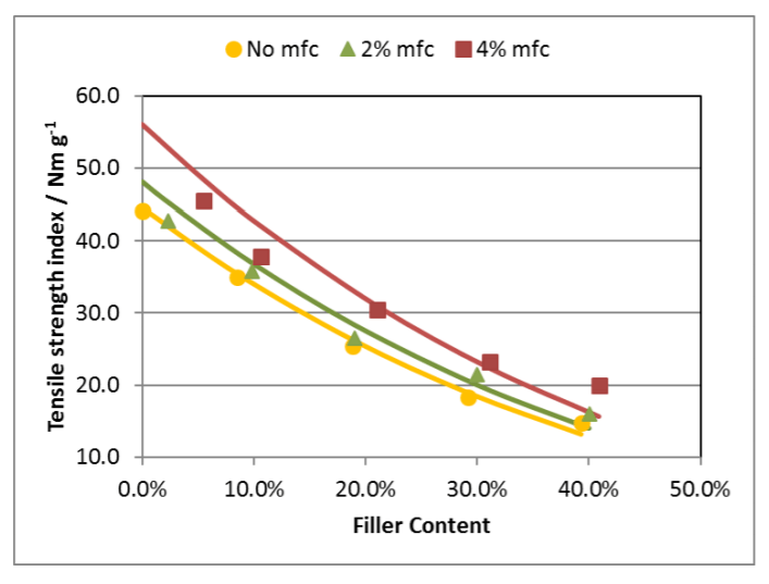 Tensile strength vs. filler content