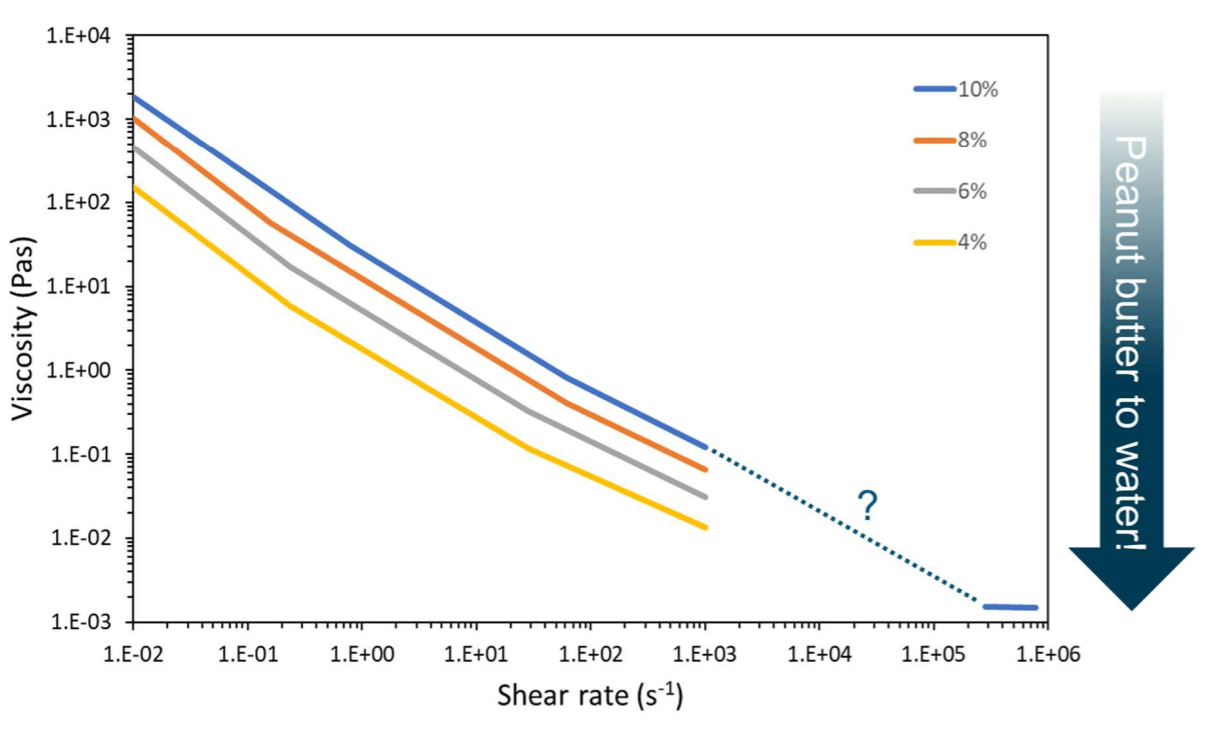 The MFC-mineral composites are shear-thinning