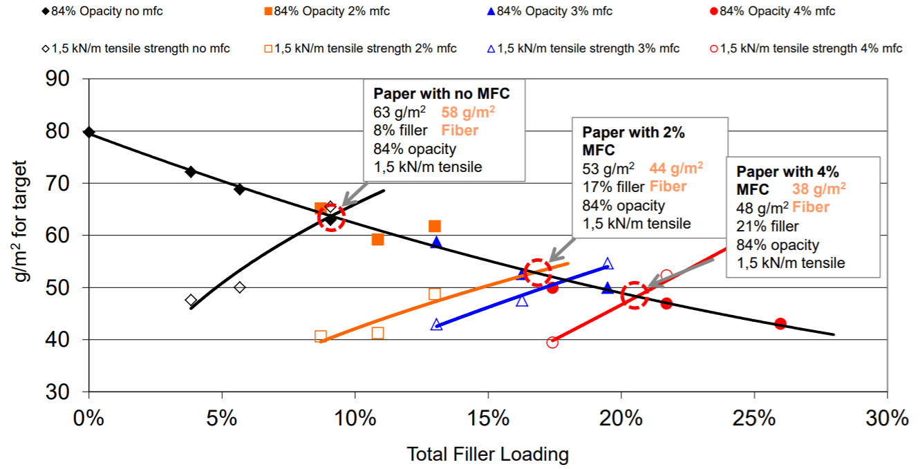 Filler Loading and Basis Weight with MFC