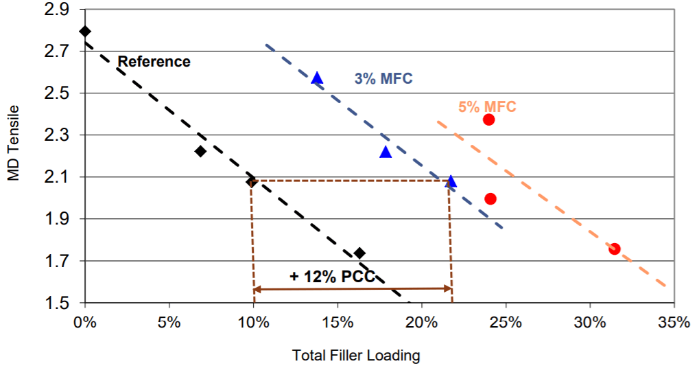 PCC filler + MFC Composite in BHKP