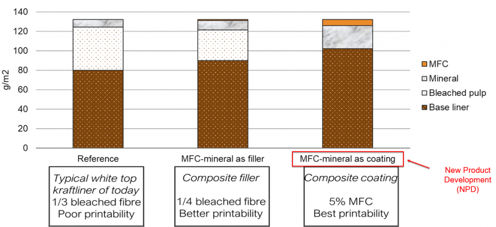 Two approaches to using MFC-mineral composite to make white top liner