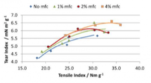 6. Impact of MFC dose on Tensile and Tear strength at 20% filler and increasing refining.
