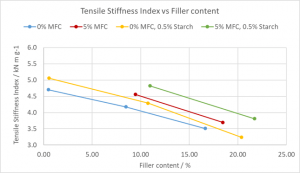 Microfibrillated cellulose in Paperboard: Effects of mfc in Folding Boxboard outer layers