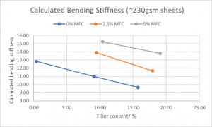 Filler and MFC in top and bottom layers Calculated stiffness is slightly lower than measured stiffness Trends with filler and MFC are more consistent in calculated values