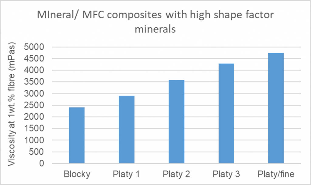 Mineral/microfibrillated cellulose composite materials with high shape factor minerals