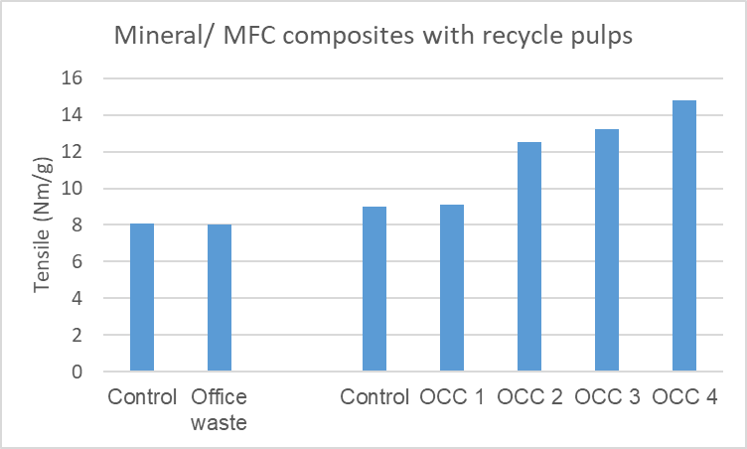 Mineral/microfibrillated cellulose composite materials with recycle pulps