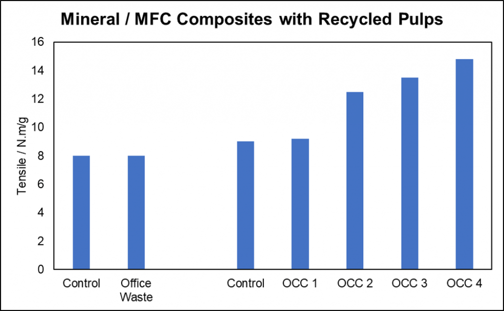 Mineral/microfibrillated cellulose composite with recycled pulp